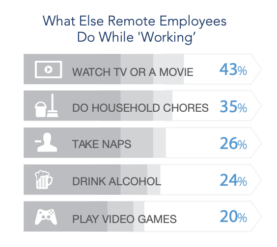 what-else-are-remote-employees-doing