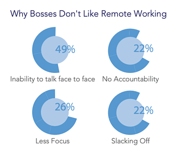 why-bosses-dont-like-remote-employees