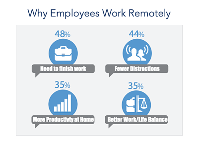 why-employee-work-remote